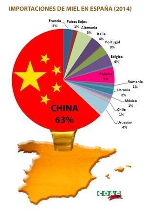 La miel china de baja calidad inunda el mercado español