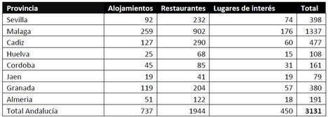 TripAdvisor certifica la excelencia de 191 establecimientos de Almería