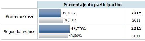 Sube tres puntos la participación respecto a 2011 cinco minutos antes del cierre de los colegios de Almería