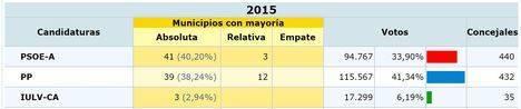 Todos (o casi) ganan en Almería