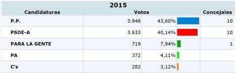 El Partido Popular de Níjar intenta que PSOE e IU no se opongan a que mantenga la Alcaldía