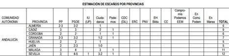 El PSOE ganaría en Almería y Ciudadanos lograría un escaño según la encuesta del CIS