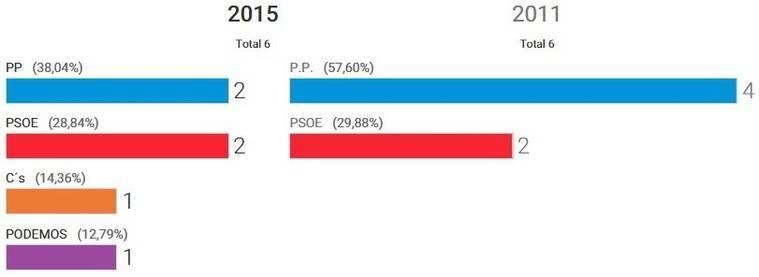 PP y PSOE mejoran respecto a las autonómicas en Almería mientras Ciudadanos y Podemos les comen terreno
