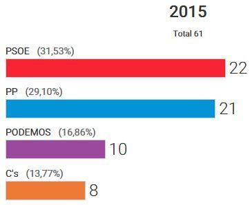 Podemos y Ciudadanos crecen en una Andalucía en la que el PSOE sólo logra un escaño más que el PP