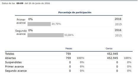 1.296 personas más podrán votar hoy en Almería respecto al 20D