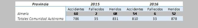 Los 'moteros' muertos en Almería se triplican en un año