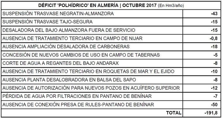 Riesgo inminente de perder cosechas en Almería