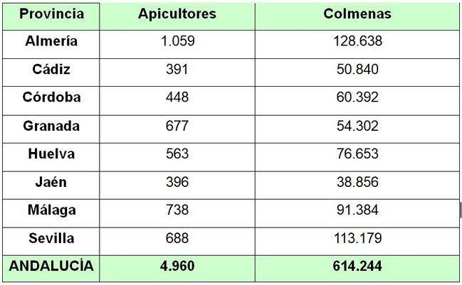 Almería es la provincia andaluza con más apicultores