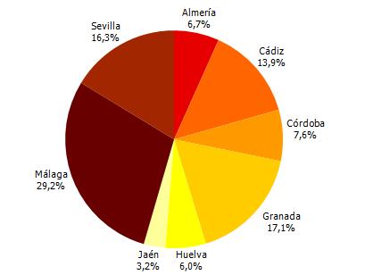 Almería se queda con el 6,7% de los turistas que llegan a Andalucía