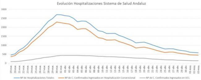 Almería repite todos los datos del #COVID19
