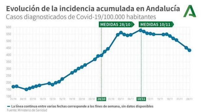 Almería alcanza 'récord de hospitalizaciones' con 142 personas ingresadas