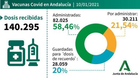 Casi 9.000 almerienses ya tienen la vacuna contra el #COVID19