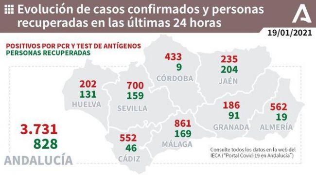Día negro en Almería con 10 muertos por #COVID19, 562 contagios y creciente presión hospitalaria