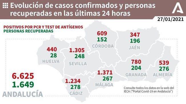 12 muertos y 539 contagios por covid-19 en Almería