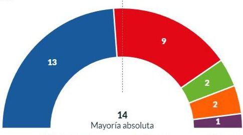 El PP mantiene el claro liderazgo en la capital almeriense y sube en votos
