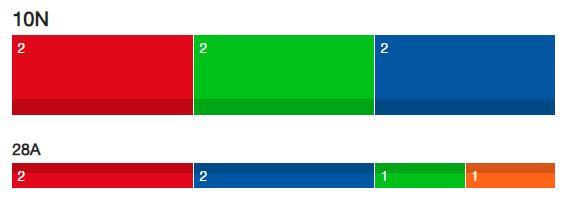Triple empate a 2 entre PSOE, Vox y PP