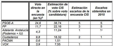 El CIS pronostica que el PP perderá dos escaños en Almería a favor de Vox y Ciudadanos