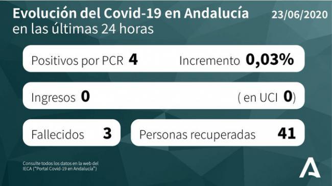 Almería se mantiene con 4 hospitalizados por #COVID19