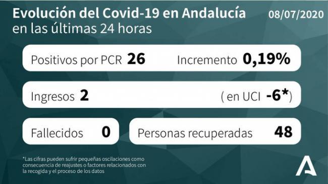 Siguen los contagios de #COVID19 en Almería que suma otros 4 y hay 2 en UCI