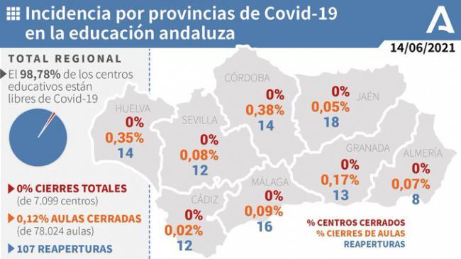 0,07% de aulas escolares con covid-19 en Almería