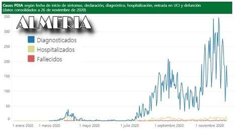 321 contagios de #COVID19 en Almería, 4 pacientes más en UCI y un fallecido