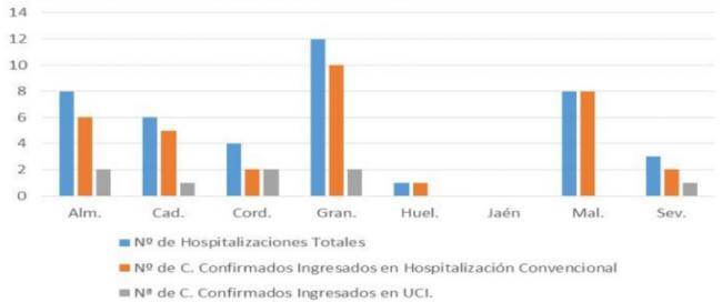 Almería presenta el peor dato de contagios desde que comenzó la pandemia con 31 positivos por #COVID19
