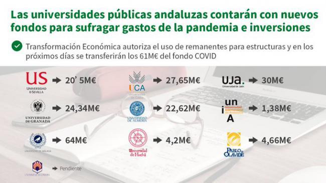 La UAL contará con 22,62 millones para gastos del #COVID19 e inversiones