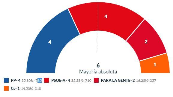 El PP vuelve a ser el más votado de Dalías pero seguirá en la oposición