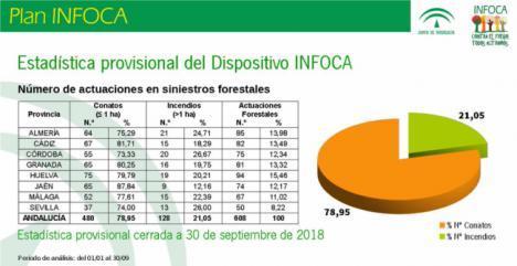 Almería es la provincia andaluza con más incendios forestales en lo que va de año