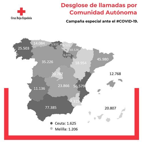 Cruz Roja llama a 7.700 almerienses para informarles sobre el Covid-19