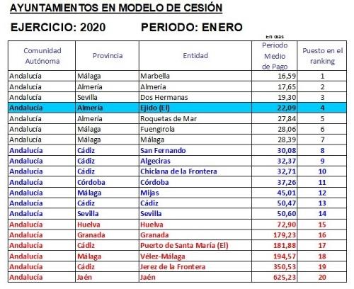 El Ayuntamiento de El Ejido es de los que mejor pagan en Andalucía