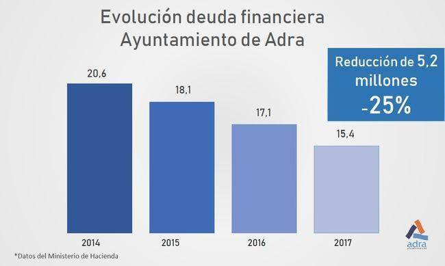 El Ayuntamiento de Adra reduce su deuda financiera más de 5 millones los últimos tres años