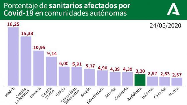 #COVID 19: Almería casi repite los datos del sabado