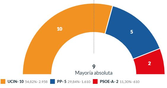 El alcalde de Albox multiplica por 10 sus votos y el PSOE cae de 9 a 2