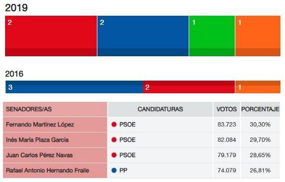 El PSOE gana en votos en la provincia de Almería y se queda con el Senado