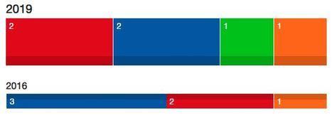 La participación baja 4 puntos en Almería a las 14:00 horas