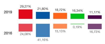 En la capital el PSOE también crece