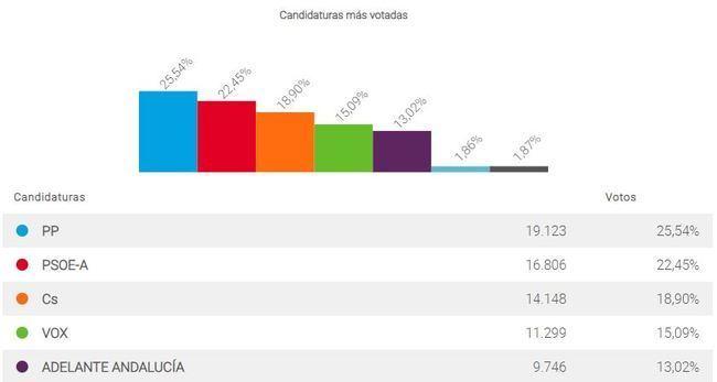 El PP pierde 10.000 votos en la capital y el PSOE 5.000
