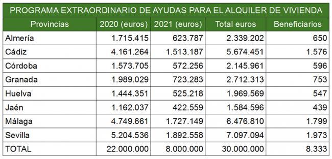 650 almerienses se beneficiarán de ayudas al alquiler de la Junta