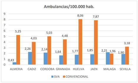Almería es la provincia andaluza peor dotada de ambulancias