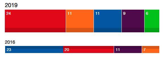 El PSOE recupera músculo en Andalucía