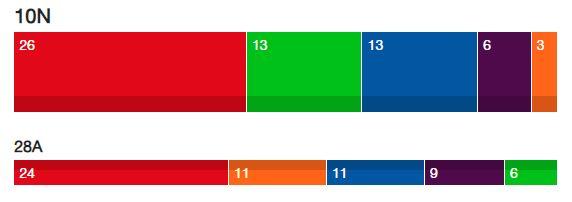 En Andalucía crecen PSOE, PP y Vox a costa de UP y Cs