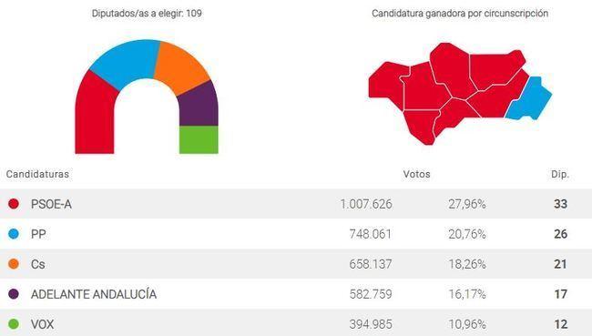 La derecha suma y puede haber cambio en Andalucía