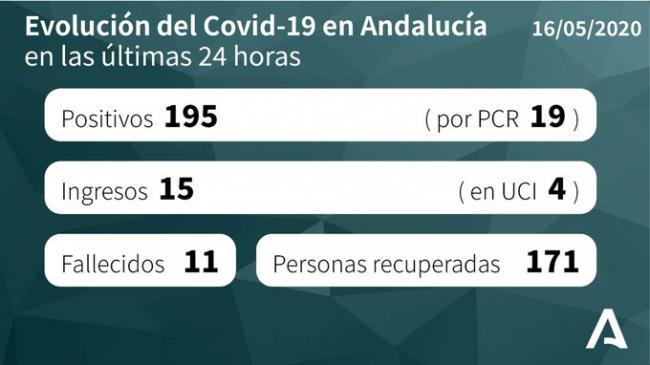 Otros 18 positivos en #covid19 en Almería y suben fallecidos e internados en UCI
