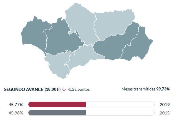 Almería entre las provincias en las que aumenta la participación en las europeas
