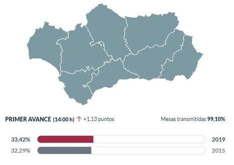 Almería es la cuarta de Andalucía en participación en las europeas
