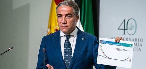 La Junta prepara Almería para soportar 241 hospitalizados #COVID19 con 36 en UCI