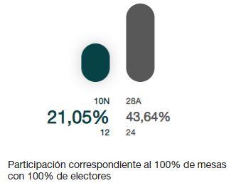 El pueblo más pequeño de Almería regista la mitad de participación que en abril