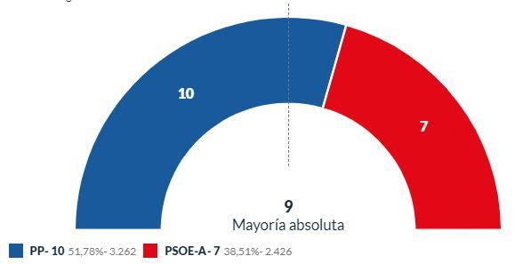 El PP crece en Berja y mantiene su mayoría absoluta