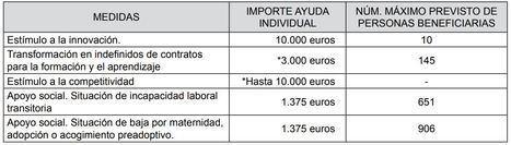El Plan de la Junta para los autónomos solo prevé llegar a menos de 2.000 en toda Andalucía